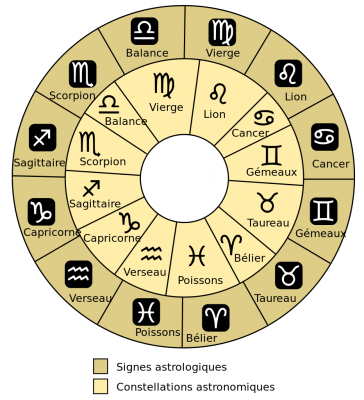 The Western Zodiac Signs